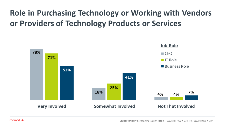 Role in Purchasing Technology or Working with Vendors or Providers of Technology Products or Services