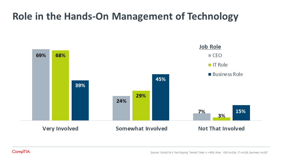Role in the Hands-On Management of Technology