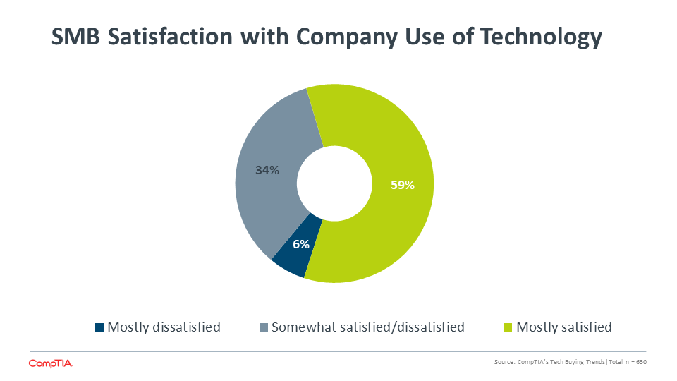 SMB Satisfaction with Company Use of Technology