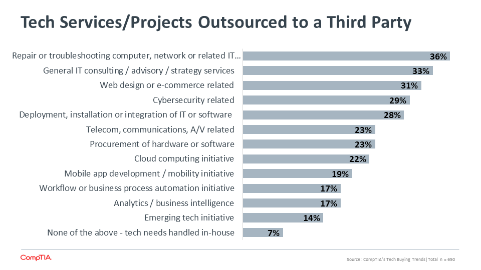 Tech Services Projects Outsourced to a Third Party