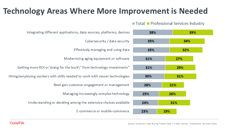 Technology Areas Where More Improvement is Needed
