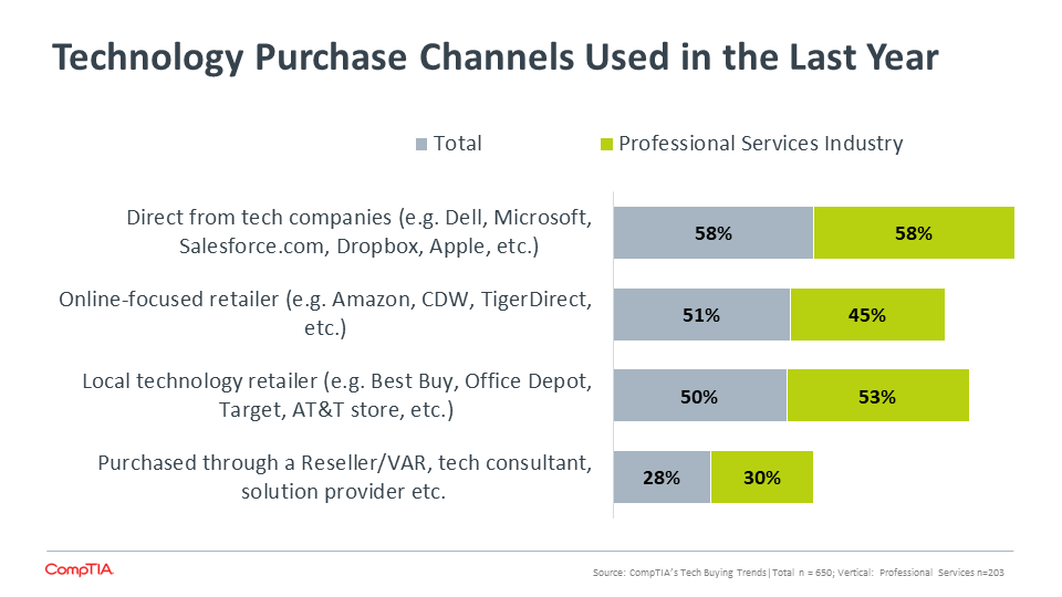 Technology Purchase Channels Used in the Last Year