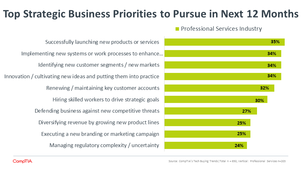 Top Strategic Business Priorities to Pursue in Next 12 Months
