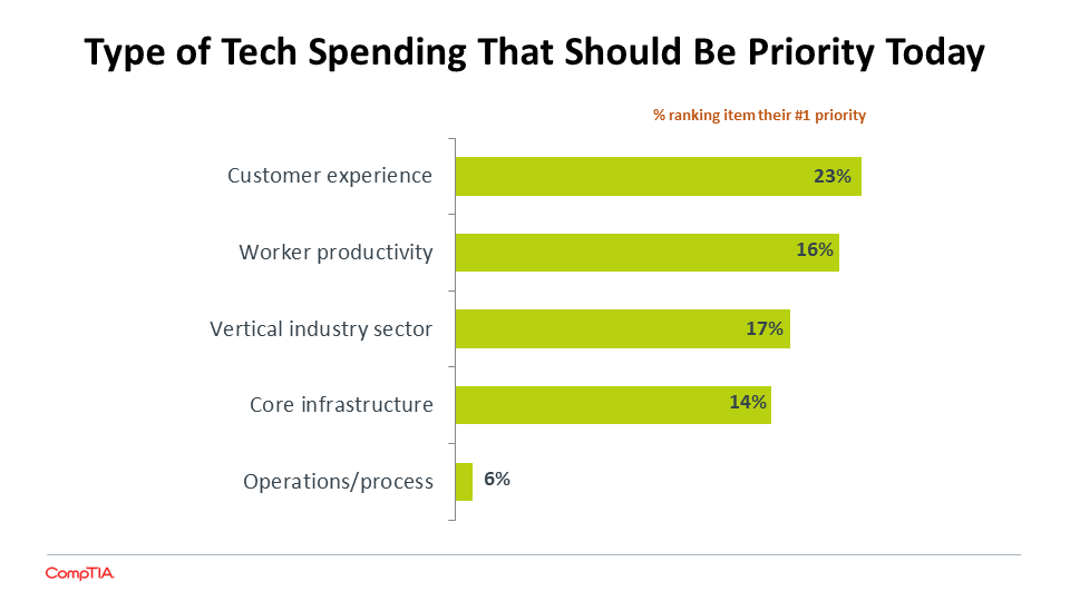 Type of Tech Spending That Should Be Priority Today