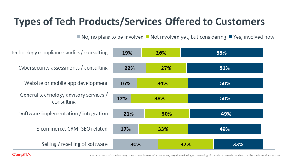 Types of Tech Products Services Offered to Customers