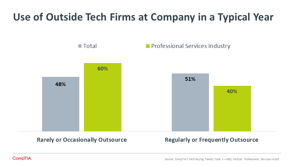 Use of Outside Tech Firms at Company in a Typical Year