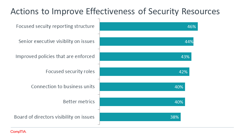 Actions to Improve Effectiveness of Security Resources