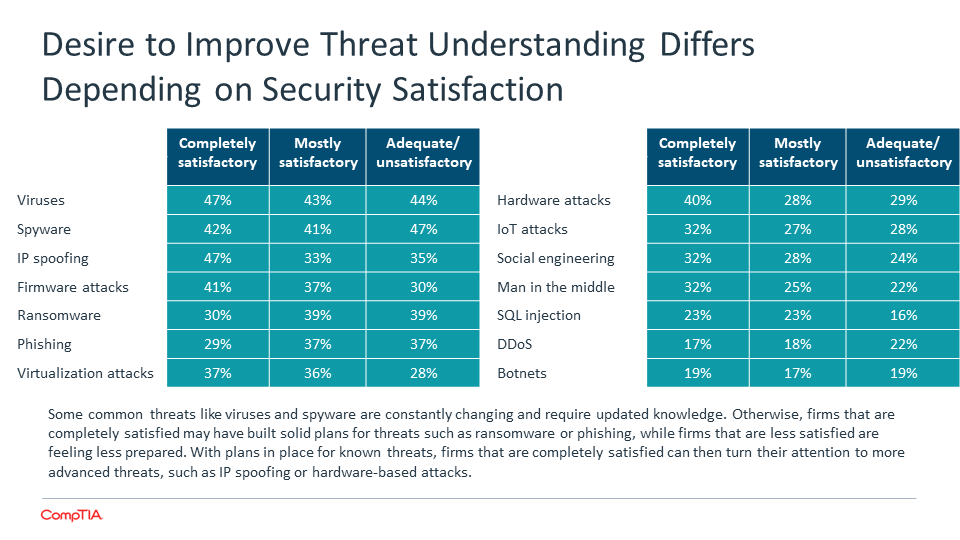 Desire to Improve Threat Understanding Differs Depending on Security Satisfaction