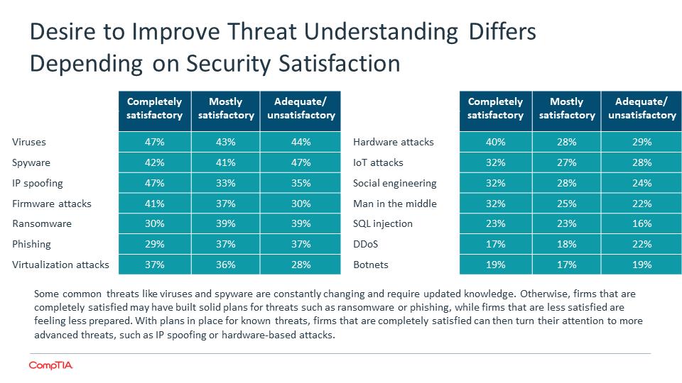 Desire to Improve Threat Understanding Differs Depending on Security Satisfaction