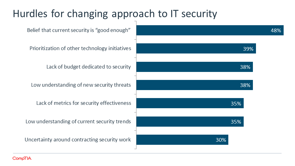 Hurdles for changing approach to IT security