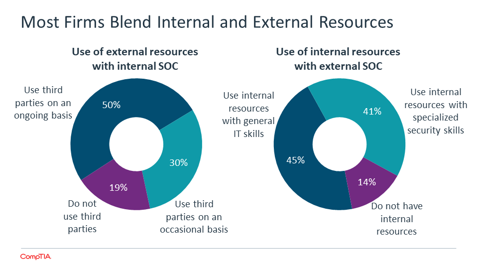 Most Firms Blend Internal and External Resources