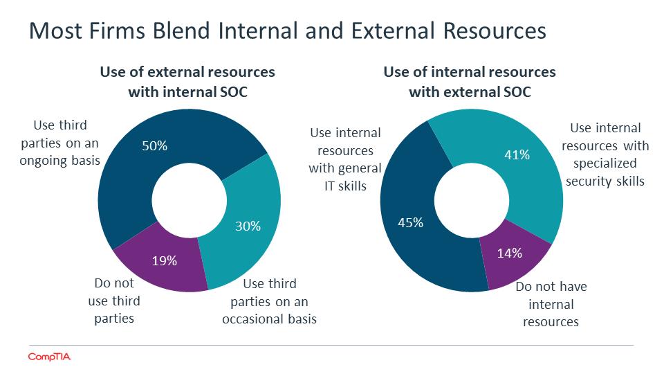 Most Firms Blend Internal and External Resources