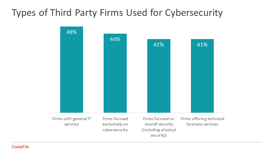 Types of Third Party Firms Used for Cybersecurity