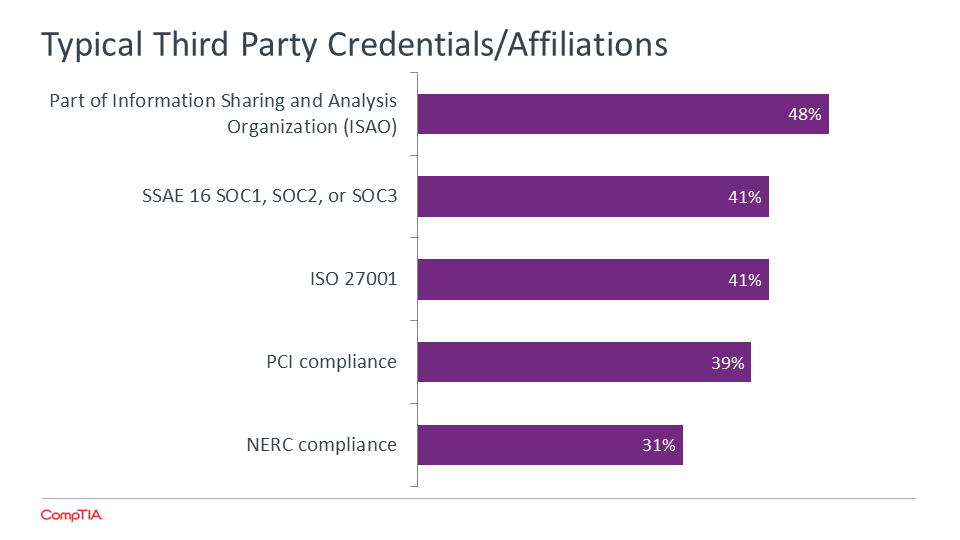 Typical Third Party Credentials - Affiliations