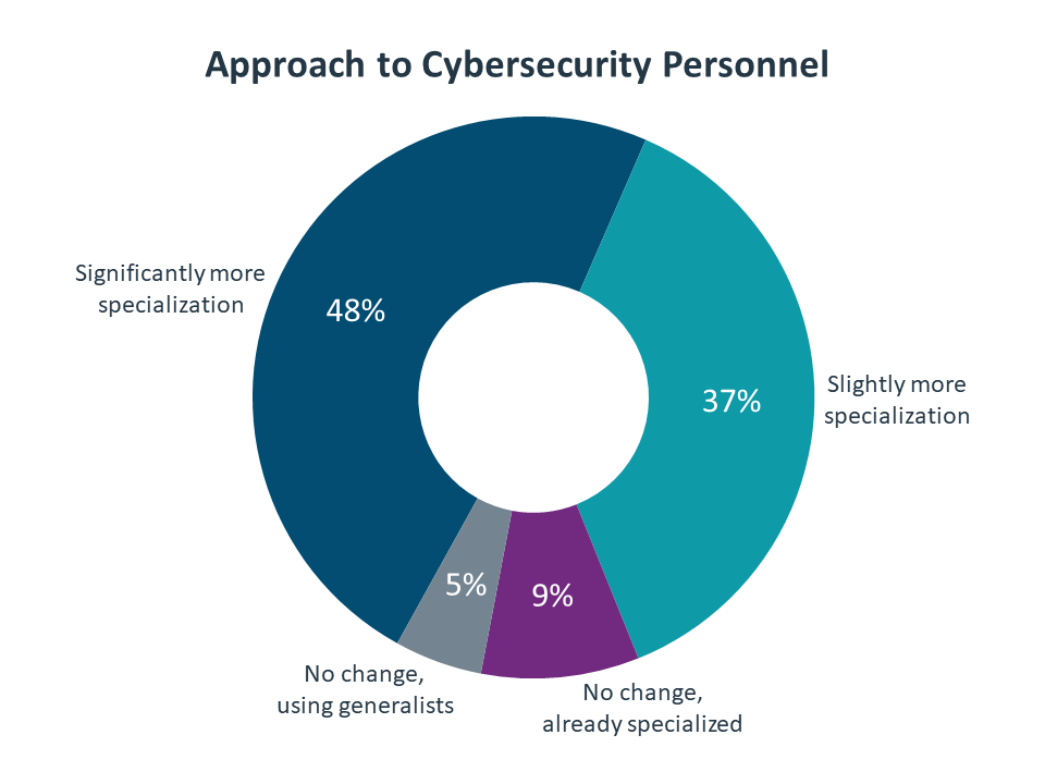 Approach to Cybersecurity Personnel