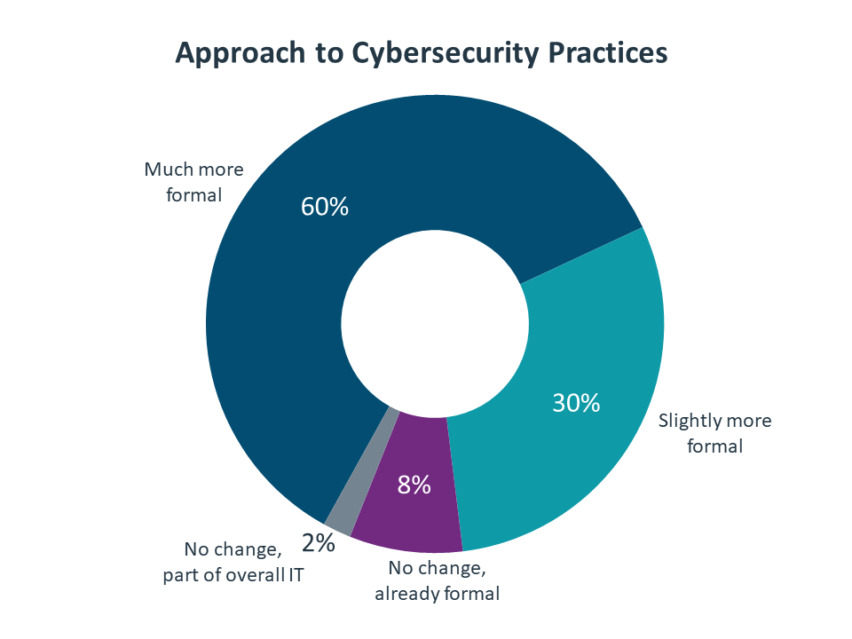 Approach to Cybersecurity Practices