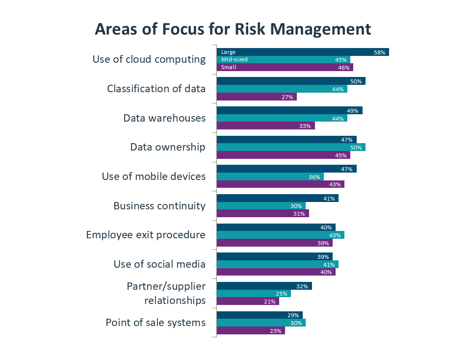 Areas of Focus for Risk Management