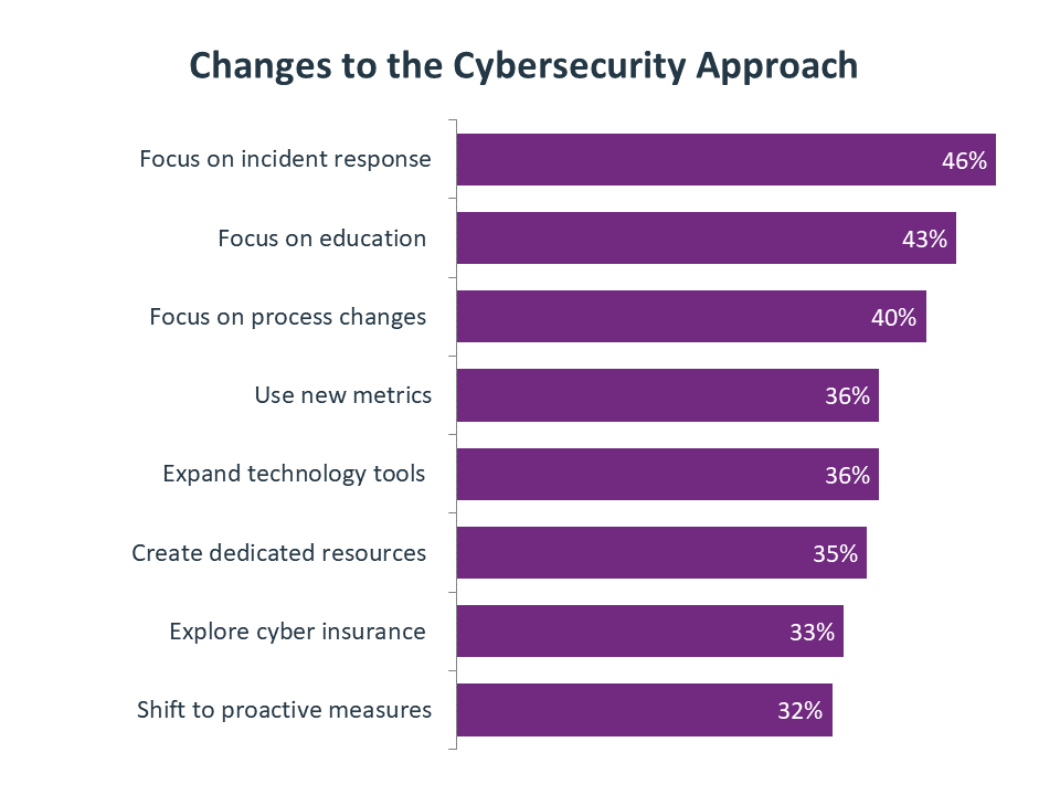 Changes to the Cybersecurity Approach