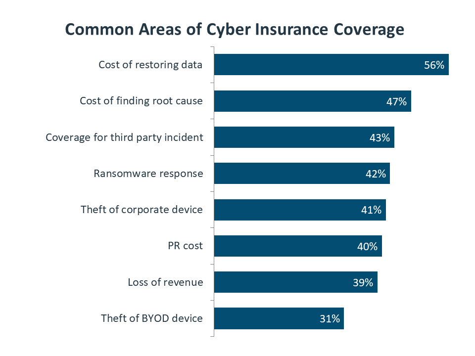 Common Areas of Cyber Insurance Coverage