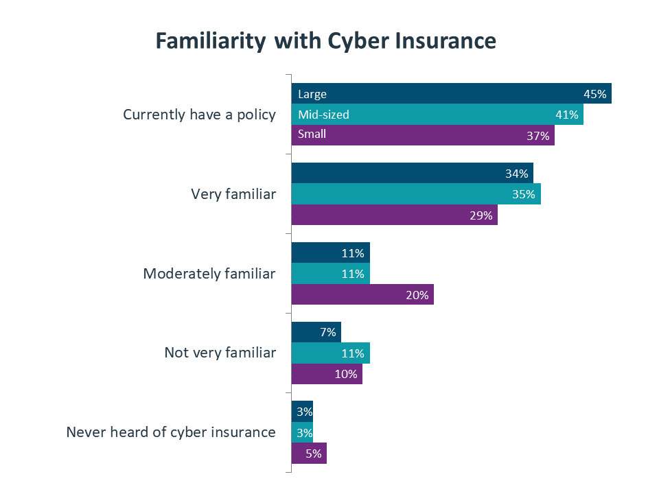 Familiarity with Cyber Insurance