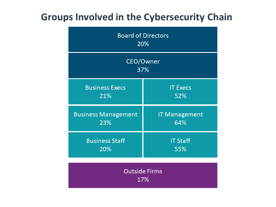Groups Involved in the Cybersecurity Chain