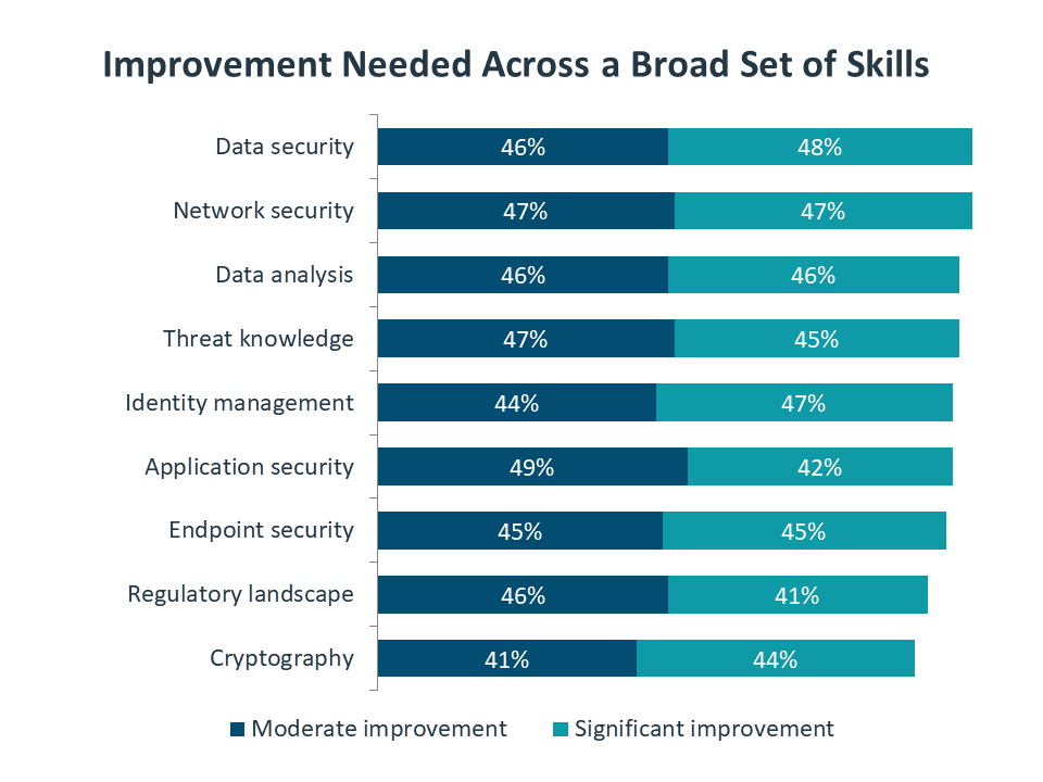 Improvement Needed Across a Broad Set of Skills