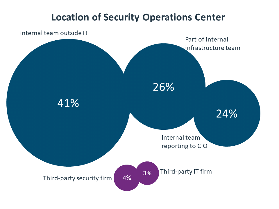 Location of Security Operations Center