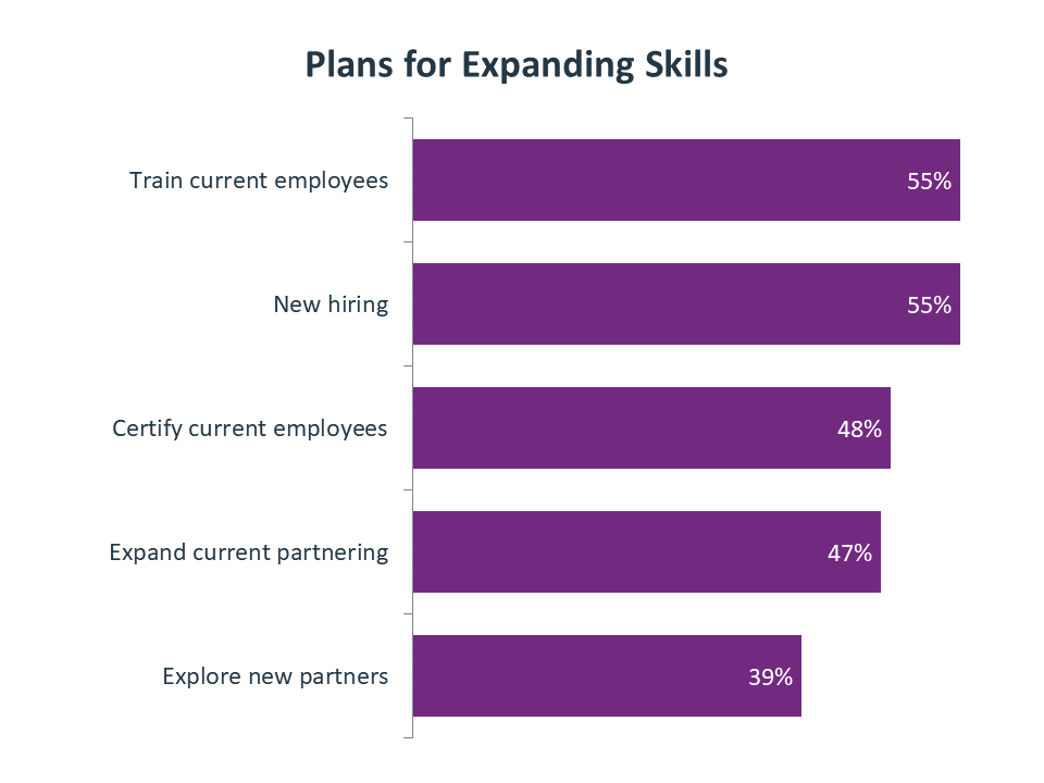 Plans for Expanding Skills