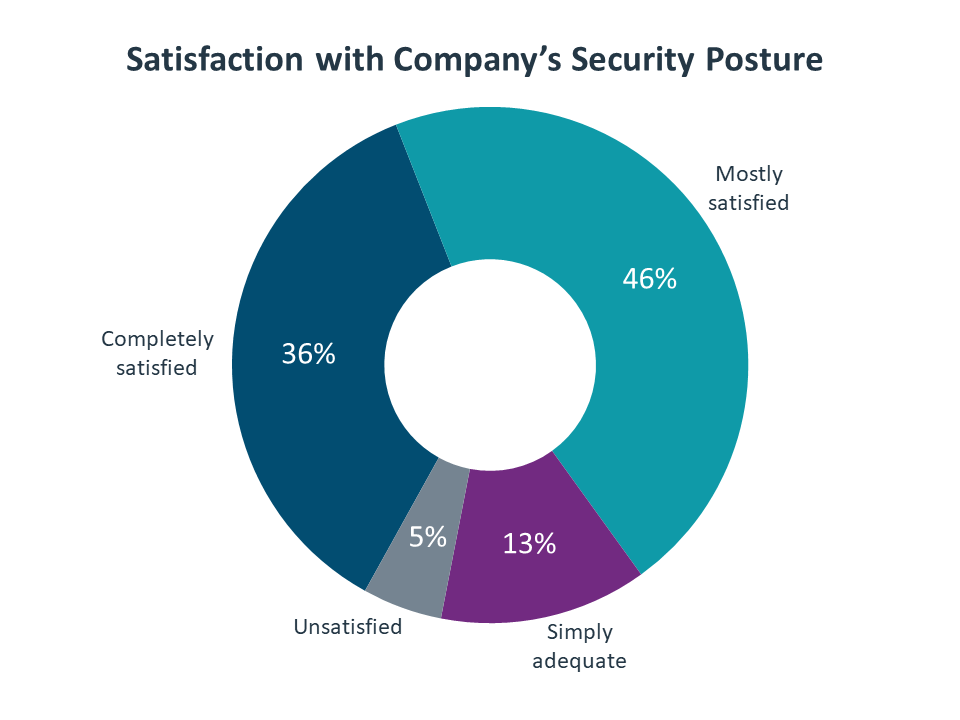 Satisfaction with Company's Security Posture
