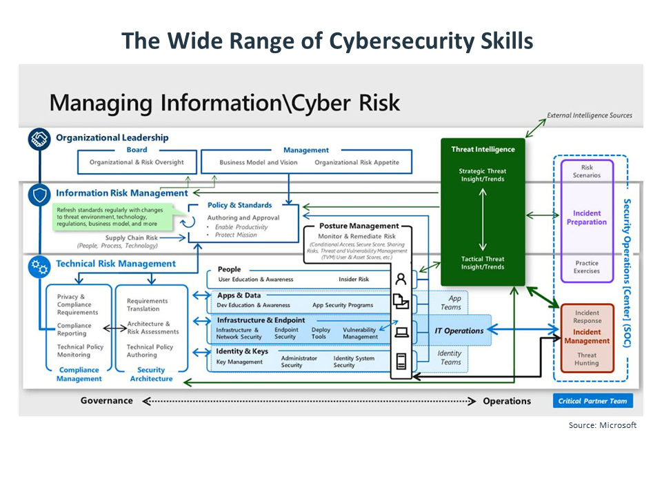 The Wide Range of Cybersecurity Skills