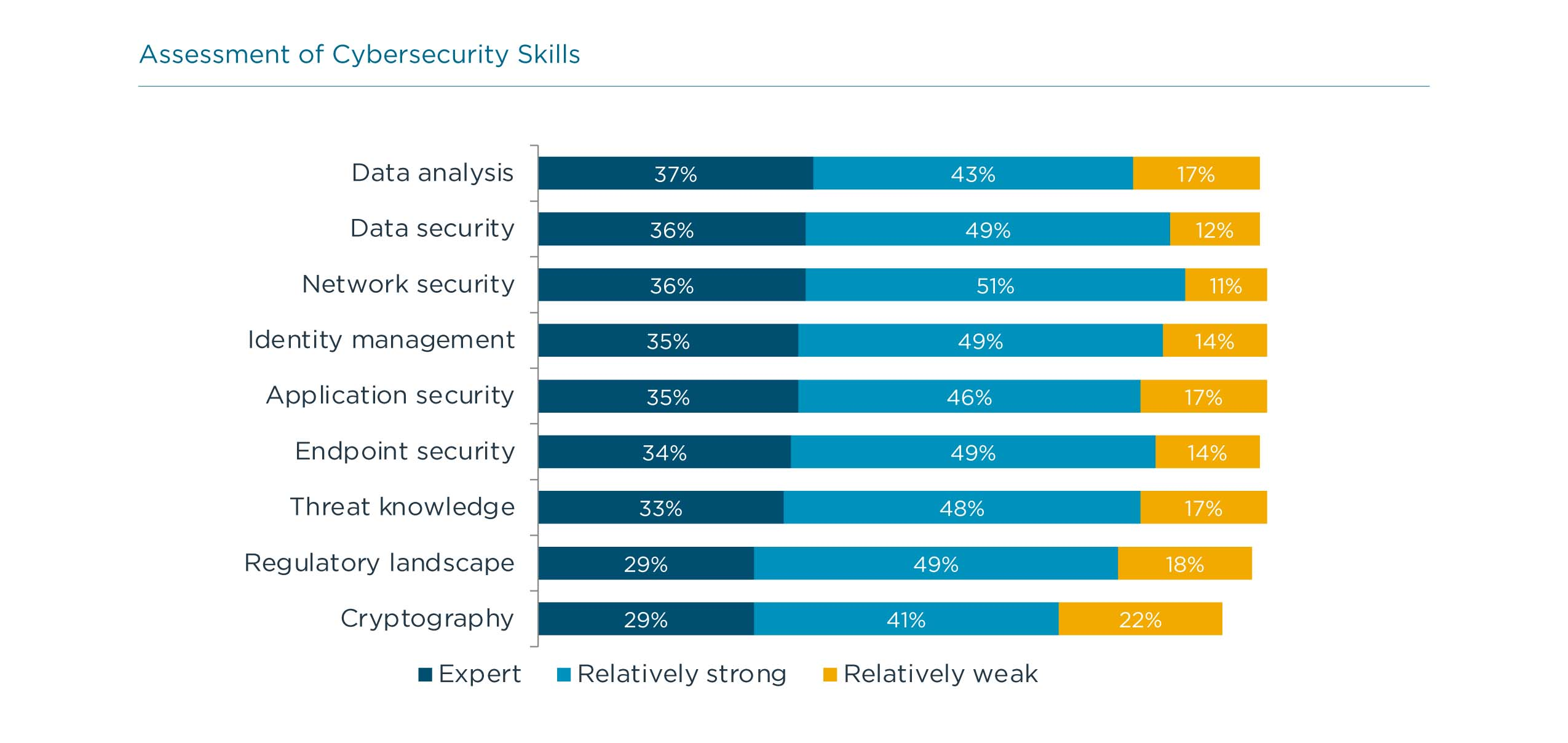 Assessment of Cybersecurity Skills