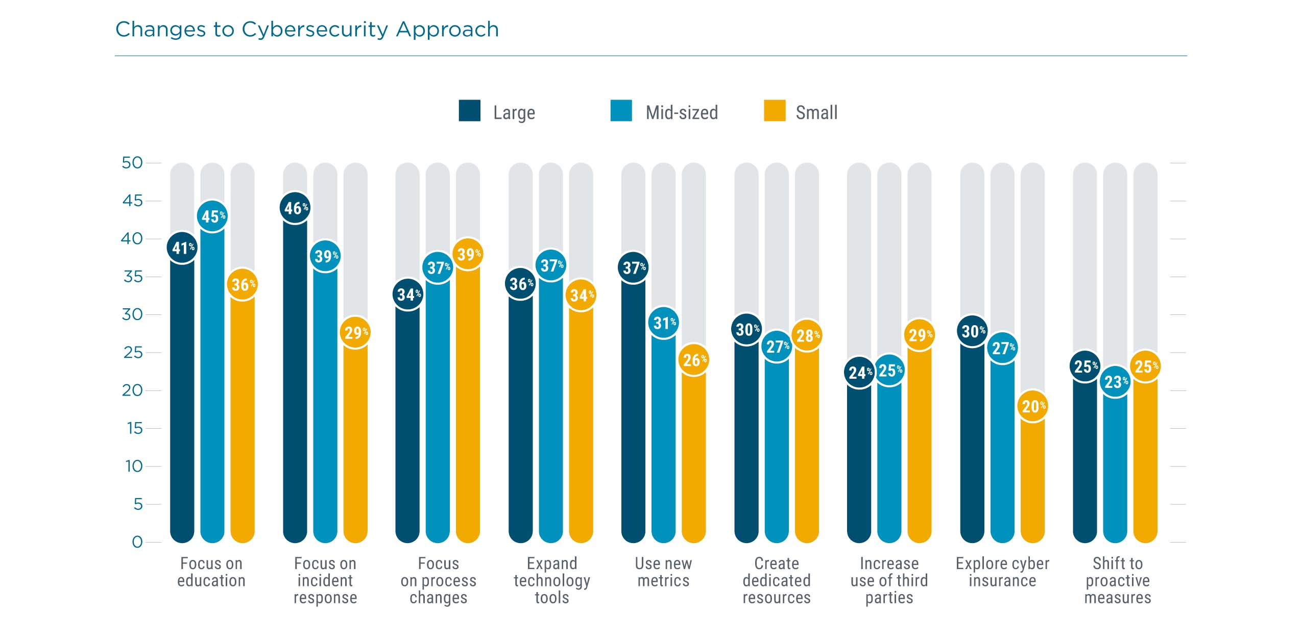 Changes to Cybersecurity Approach