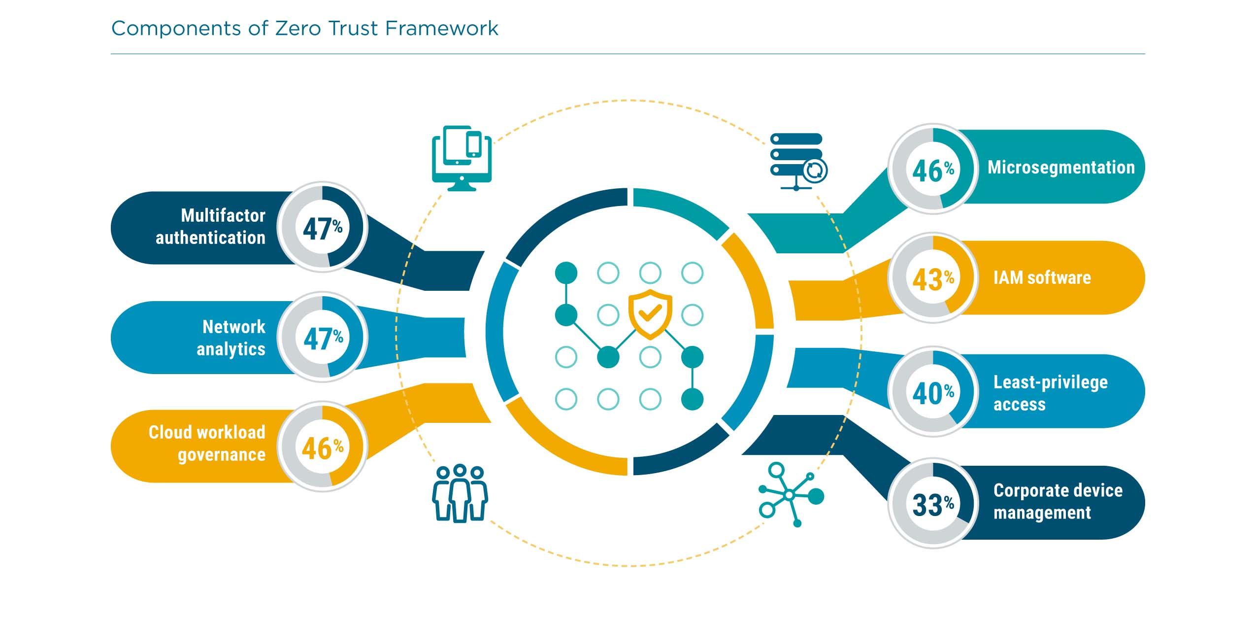 Components of Zero Trust Framework