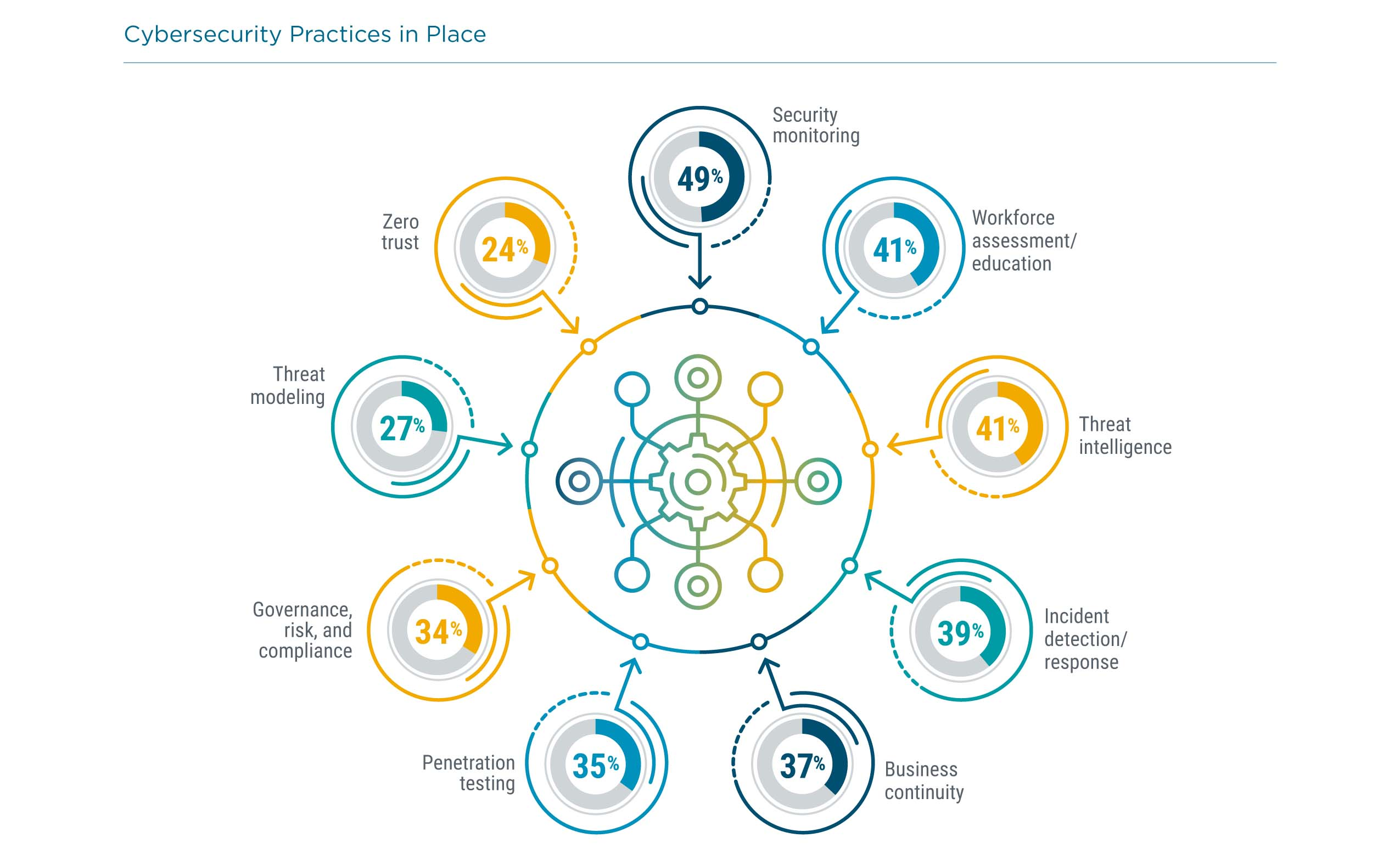 Cybersecurity Practices in Place