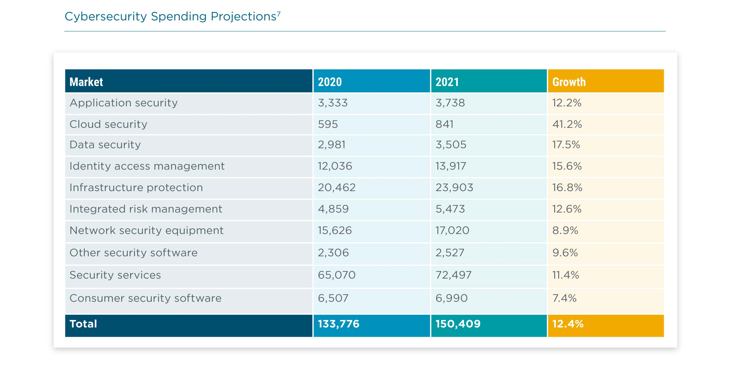 Cybersecurity Spending Projections