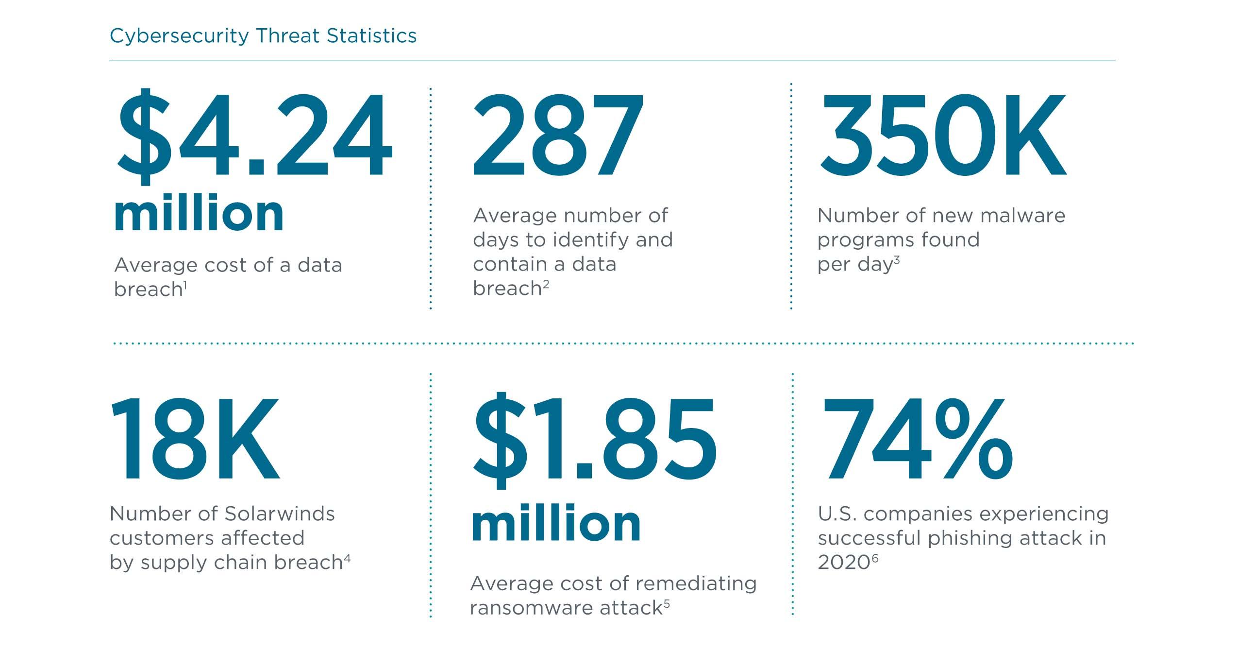 Cybersecurity Threat Statistics