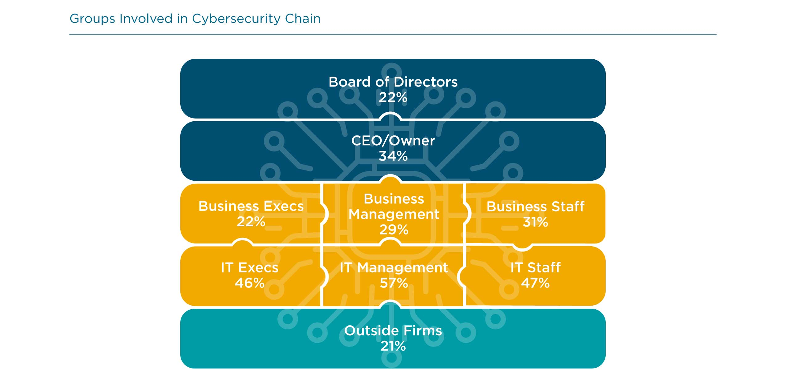 Groups Involved in Cybersecurity Chain