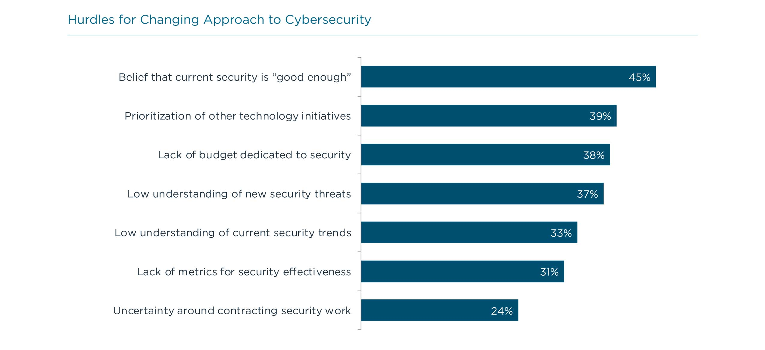 Hurdles for Changing Approach to Cybersecurity