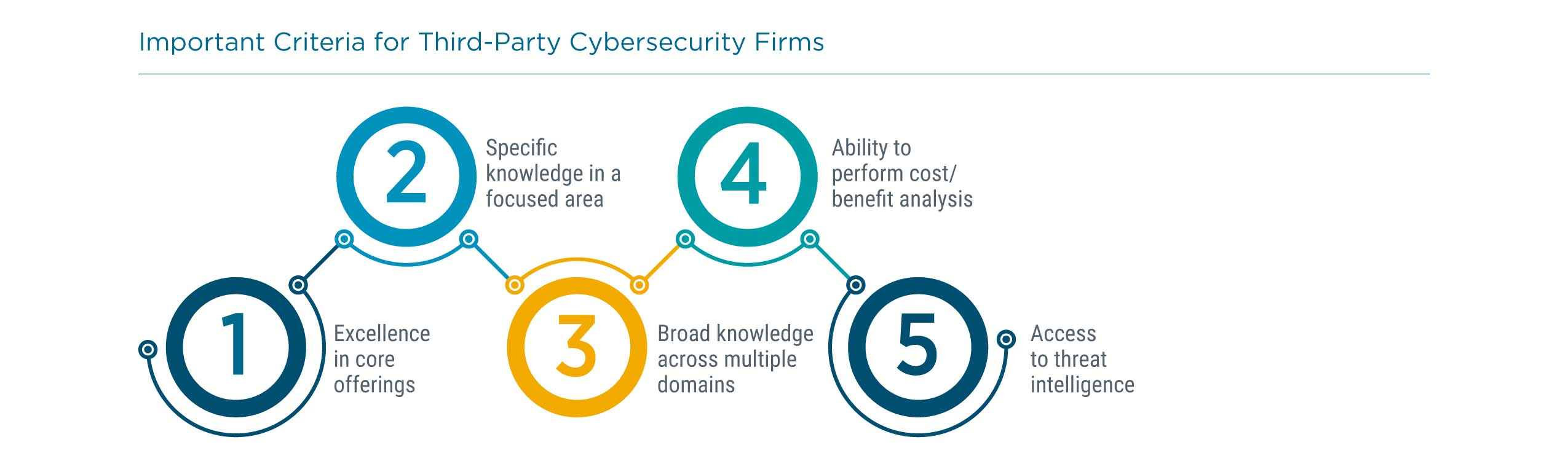 Important Criteria for Third-Party Cybersecurity Firms