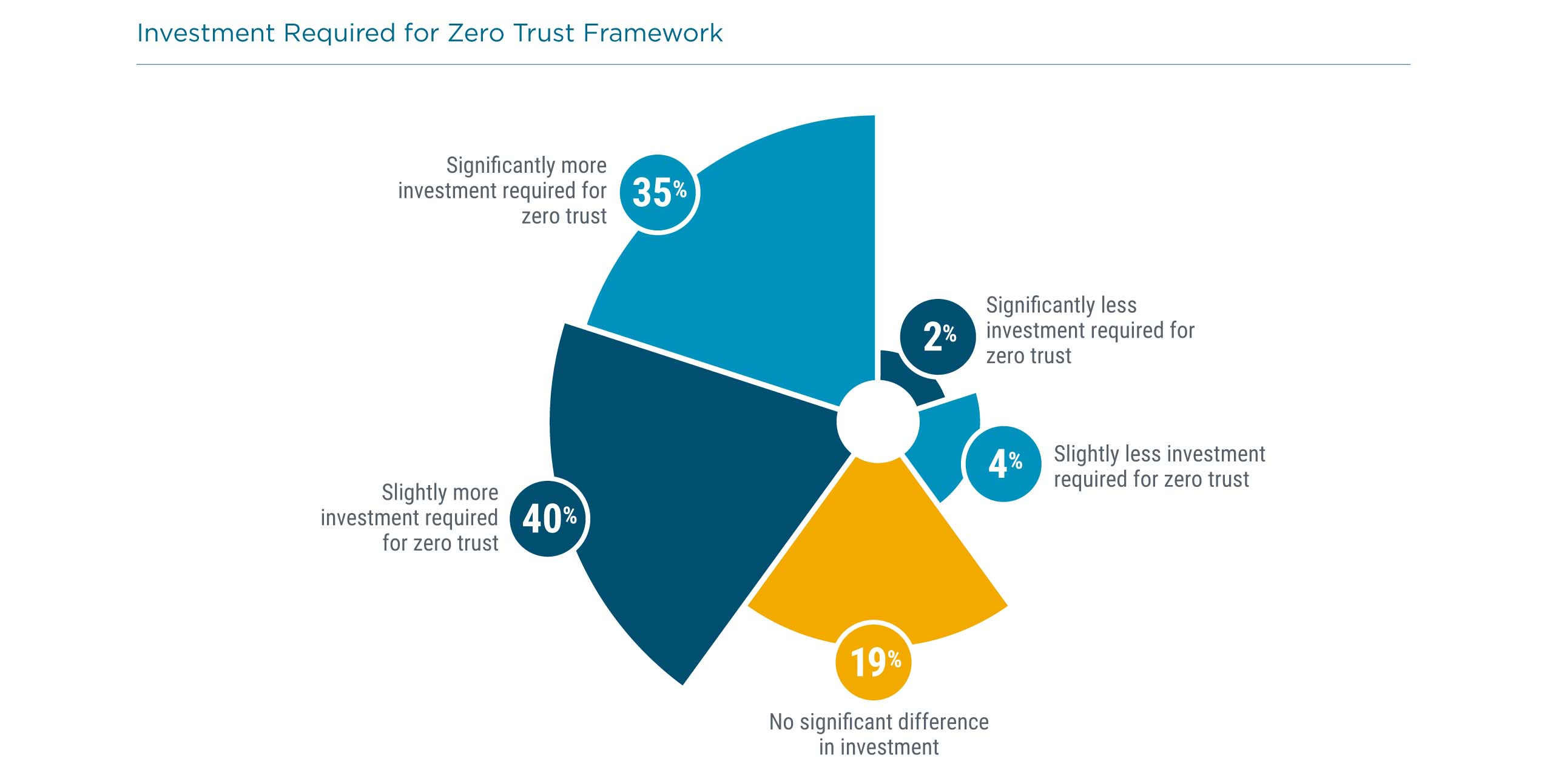 Investment Required for Zero Trust Framework