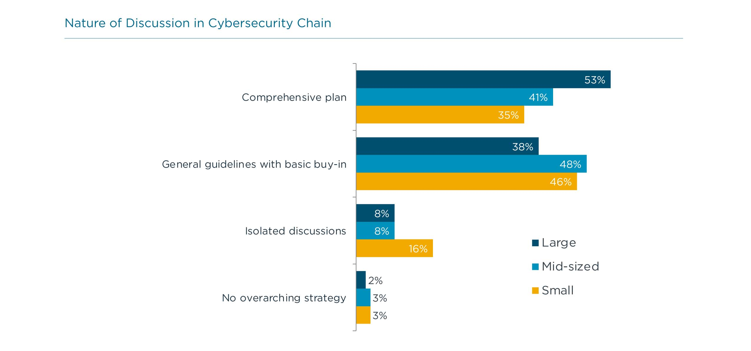 Nature of Discussion in Cybersecurity Chain