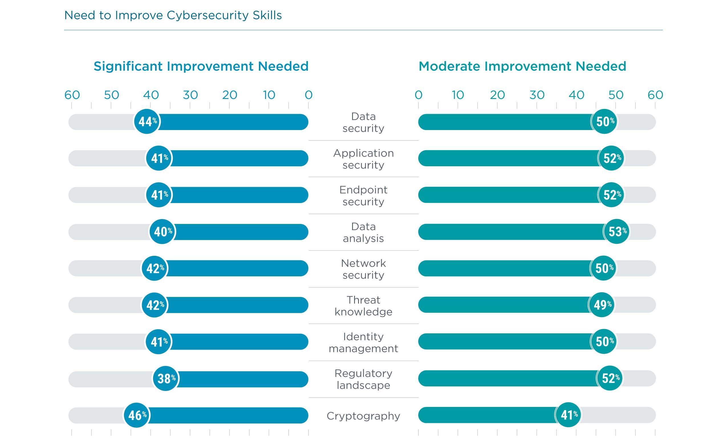 Need to Improve Cybersecurity Skills