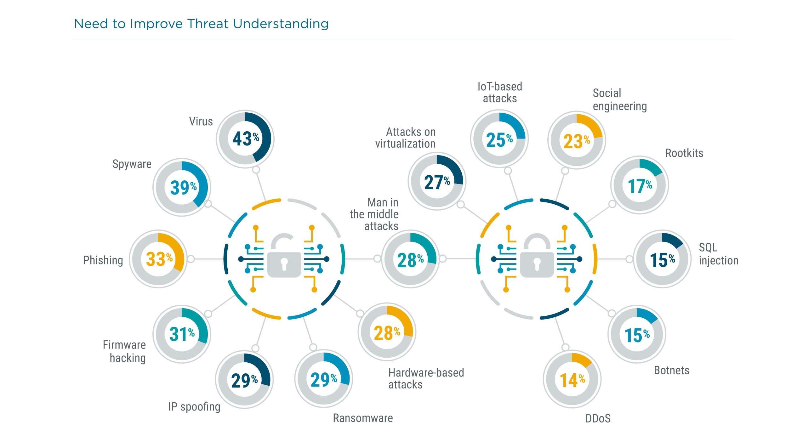 Need to Improve Threat Understanding