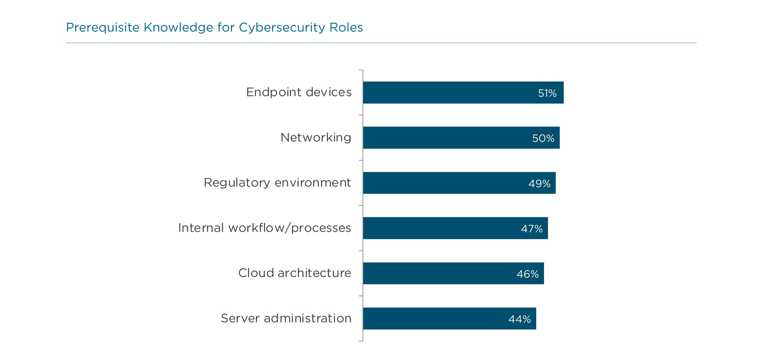 Prerequisite Knowledge for Cybersecurity Roles