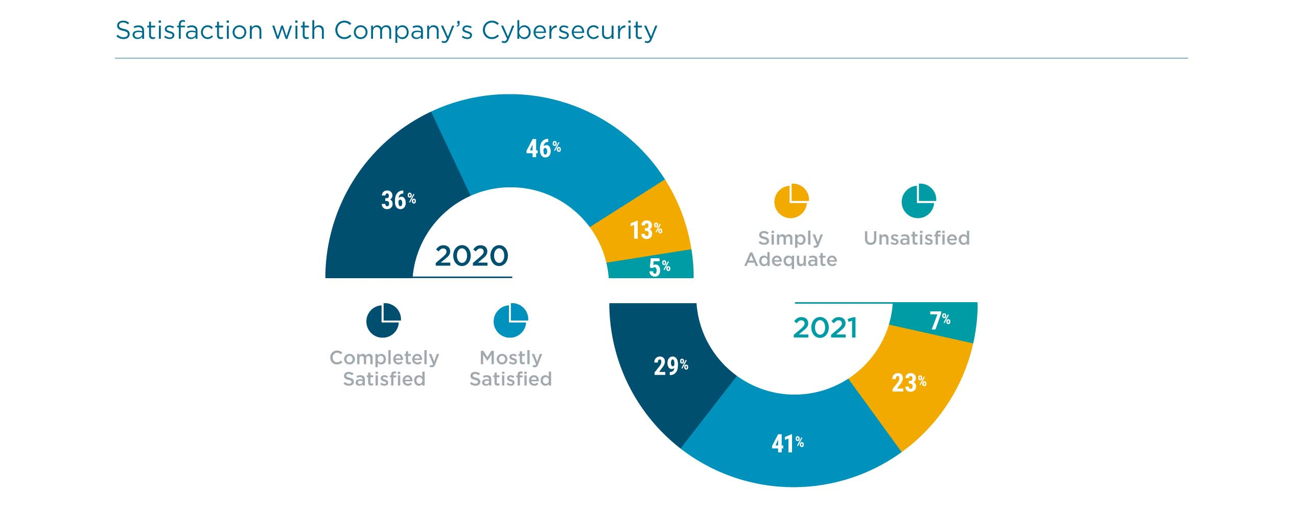 Satisfaction with Company's Cybersecurity