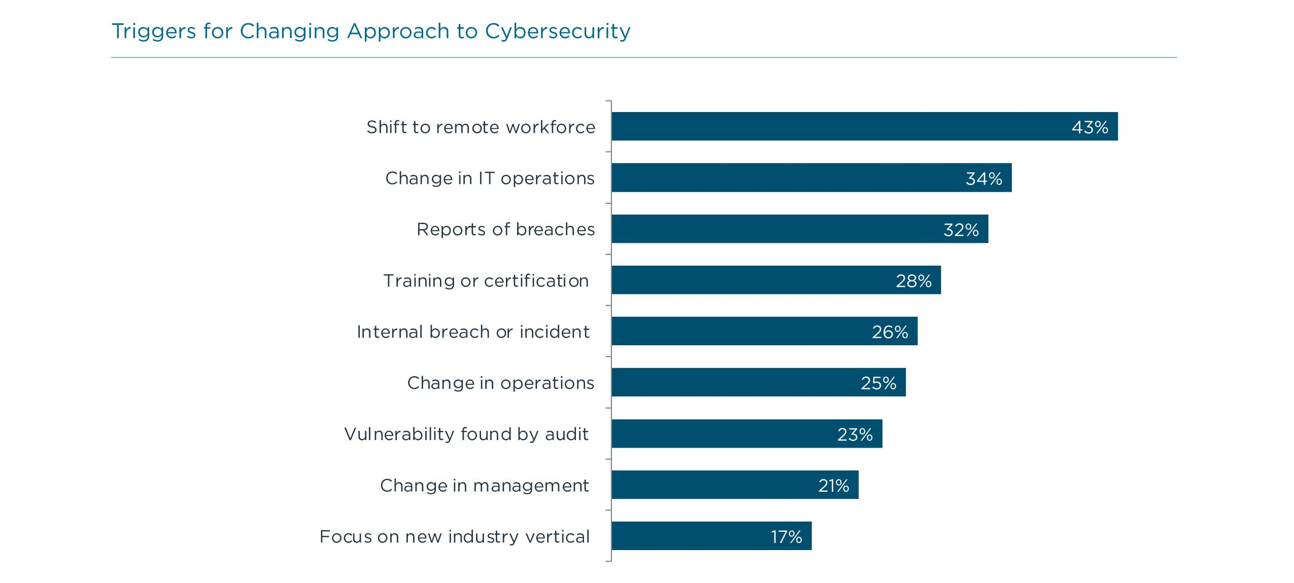 Triggers for Changing Approach to Cybersecurity