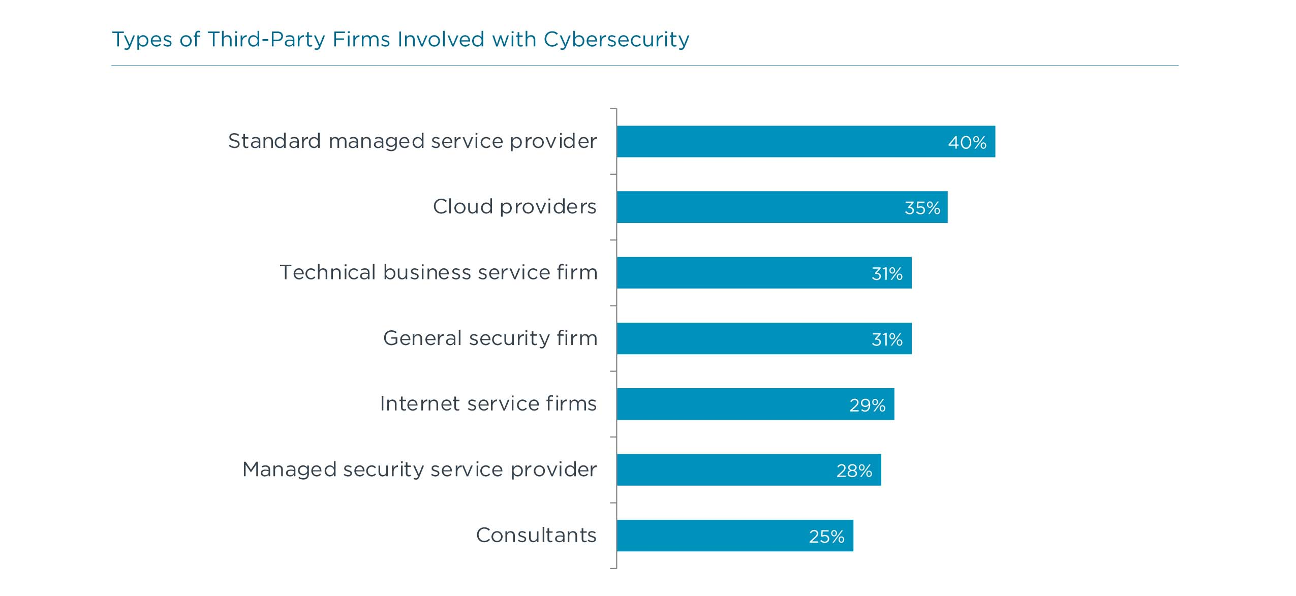 Types of Third-Party Firms Involved with Cybersecurity