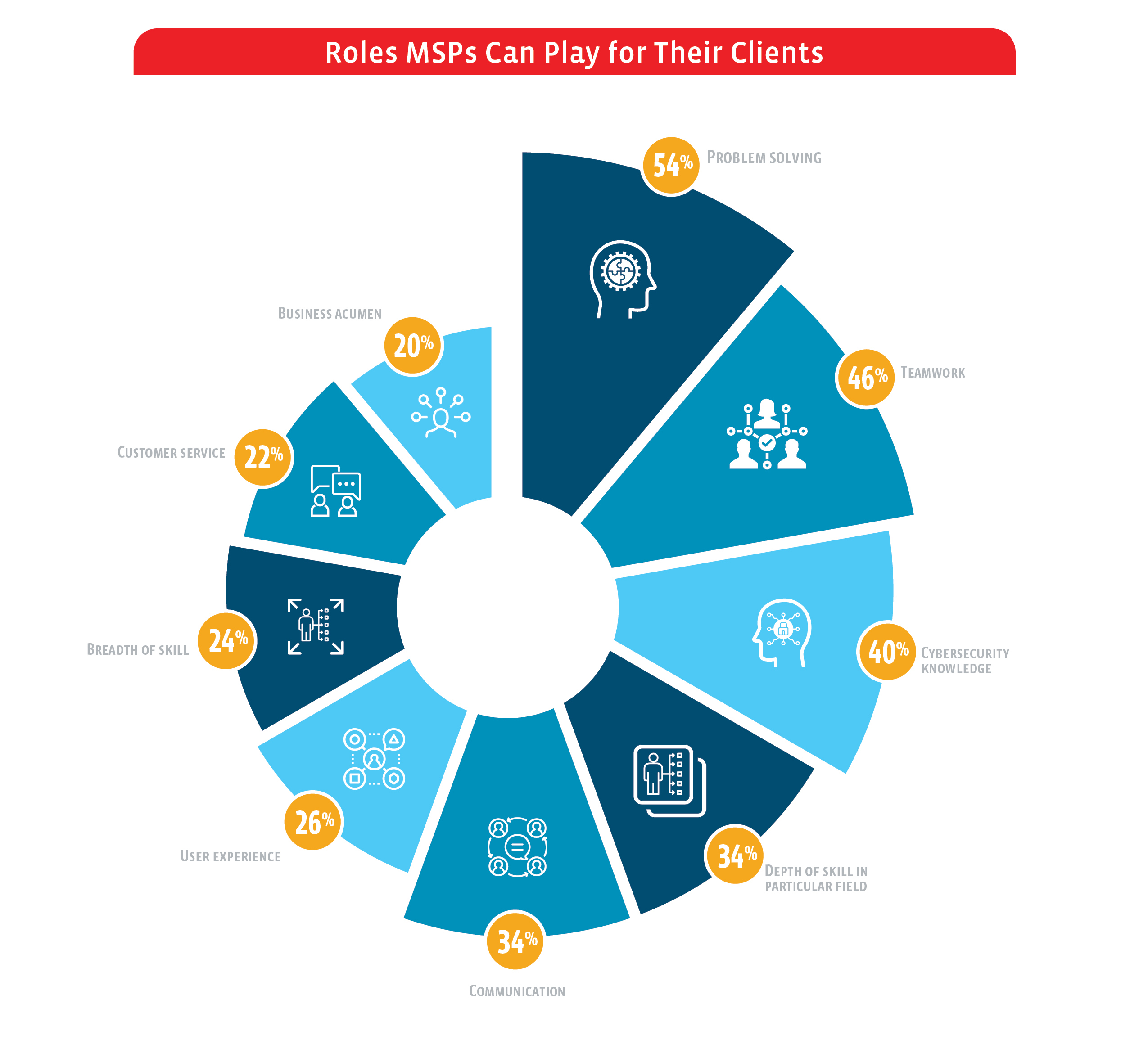 Roles MSPs Can Play 2_ANZ