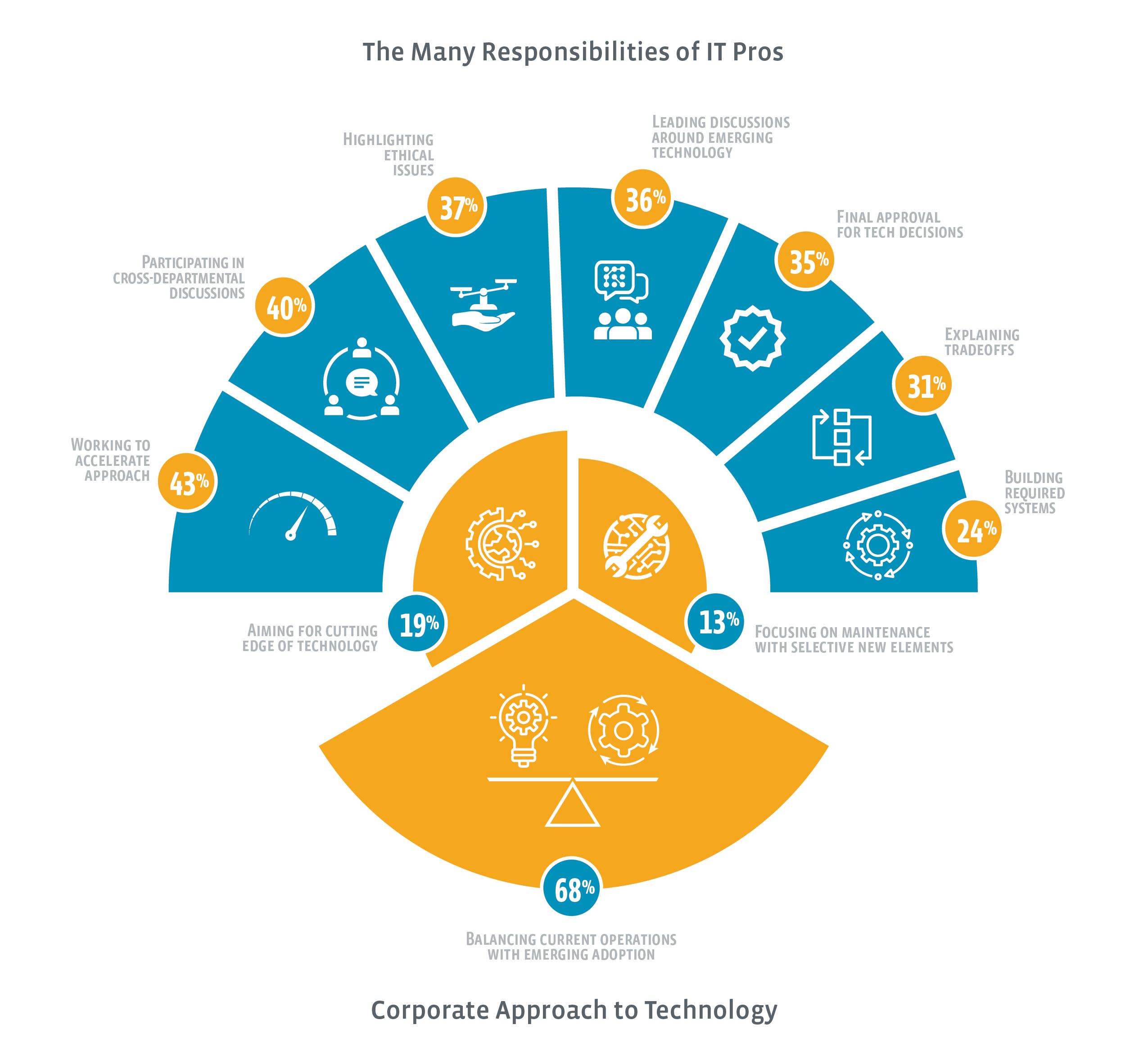 Responsibilities of IT Pros