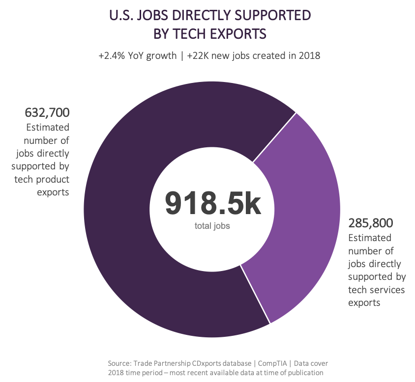 U.S. Jobs Directly Supported by Tech Exports